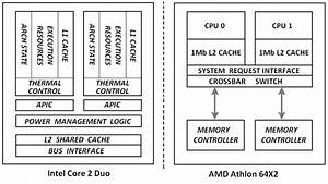Shows Block Diagrams For The Core 2 Duo And Athlon 64 X2