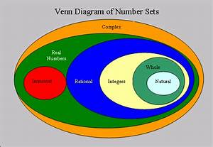 Elementary Set Theory - In A Venn Diagram  Where Are Other Number Sets Located