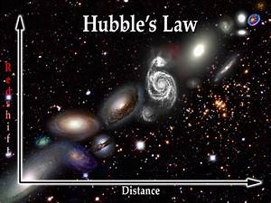 17 Best ideas about Hubble's Law on Pinterest | Hubble ...