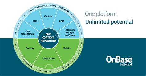 Infographic: OnBase - One Platform. Unlimited Potential ...