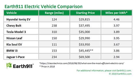 Electric Car Range Comparison by Electric Car Range Comparison 2018 Motavera
