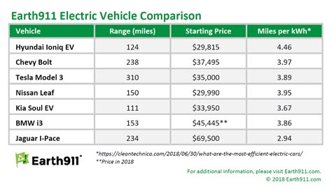 electric car range comparison 2018 motavera