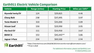 The Best Electric Vehicles On The Market Earth911 Com