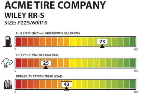 Nhtsa's New Tire Rating System For Consumers