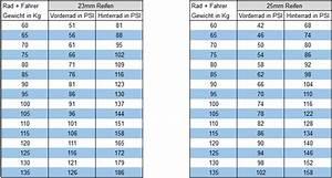 Fahrrad Zoll Berechnen : fahrrad zoll tabelle rahmenhhe mountainbike berechnen fahrrad de knigsklasse der ~ Themetempest.com Abrechnung