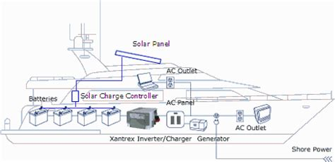 solar battery charging packages for rv boat grid apps