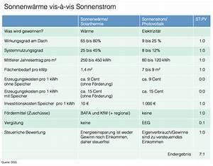 Abrechnung Nach Gutachten Musterbrief : deutsche gesellschaft f r sonnenenergie e v ~ Themetempest.com Abrechnung