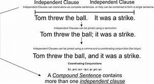 Keeping It Simple  Compound Sentences