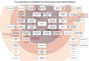 Global Economic System