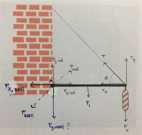 Homework Exercises Static Equilibrium Question
