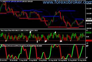 Forex Stochastic Osob Strategy Forexobroker