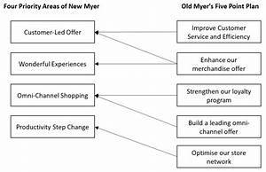 Myer Needs A New Strategy