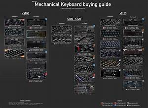 Keyboards  G   Technology Wiki