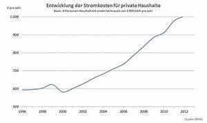 Strom Kwh Berechnen : strom sparen geld sparen ~ Themetempest.com Abrechnung