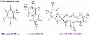 Proton Nmr Of Free Ligands And Their Zn Ii  Complex  1e