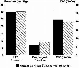 Mean Lower Esophageal Sphincter Pressure  Esophageal