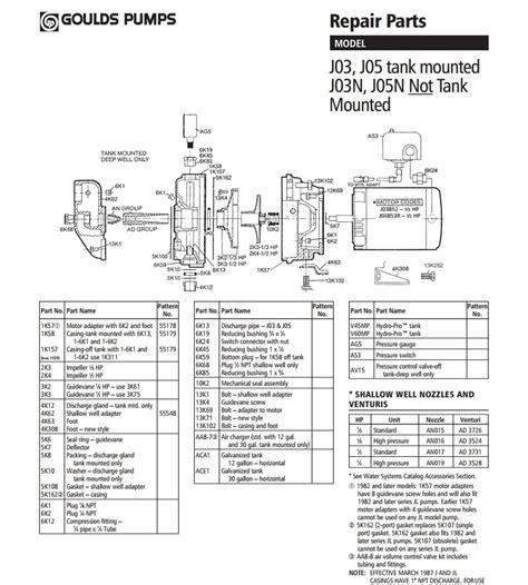 Similiar Goulds 3196 Parts List Keywords