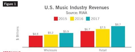 spotify apple responsible for both rebound of industry and dying physical media