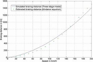 Comparison Of Braking Distance Over Initial Speed Between