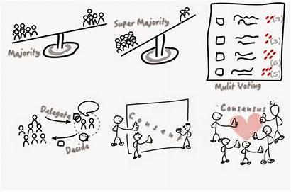 Decision Making Agile Decisions Efficient Levels Coach