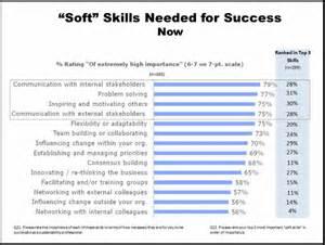 resume summary soft skills the about soft skills dorothy dalton