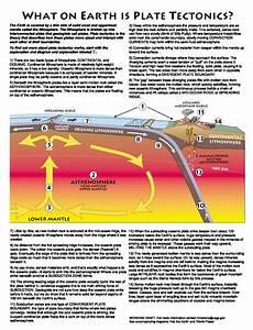 Plate Tectonics  U00ab Arizona Rocks Tours