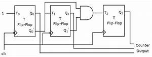 Block Diagram Of 4 Bit Synchronou Counter