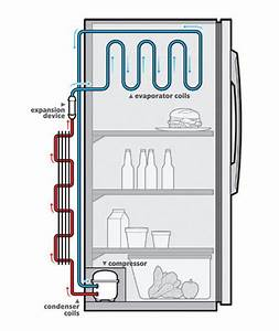 How Does A Refrigerator Work