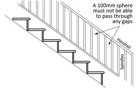 Building regulations explained
