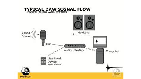 typical daw signal flow