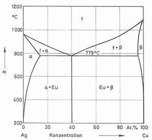 Phase Diagram Ag