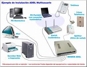 Arquitectura De Sofware Adsl