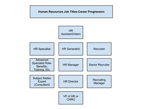 human resources job titles  ultimate guide upstarthr