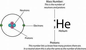 How Many Protons  Neutrons And Electrons Are In 4  2 He