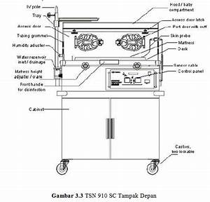 Blok Diagram Inkubator Bayi
