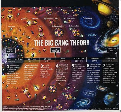 My own thoughts: Creation of Universe - The Big Bang