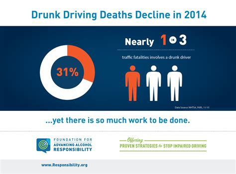 Drunk Driving Deaths Continue To Decline In 2014
