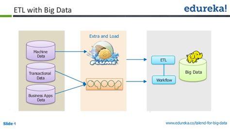 ETL using Big Data Talend