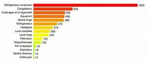Calcul Consommation Electrique D Un Appareil : diviser sa consommation d 39 lectricit par 2 ~ Dailycaller-alerts.com Idées de Décoration