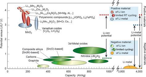 voltage  capacity  positive  negative electrode materials  scientific