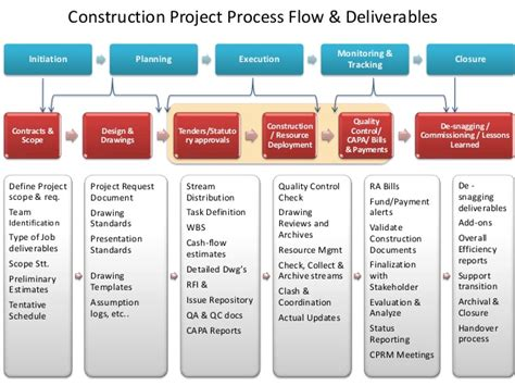 Construction Project Process Template by Construction Project Process Flow