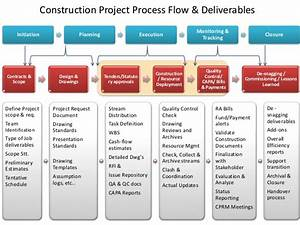 Construction project process flow for Construction document management process