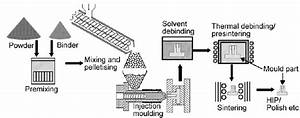 Metal Injection Moulding Flow Diagram