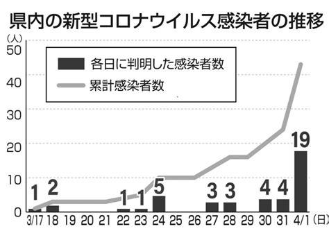 茨木 市 コロナ 感染 者 数