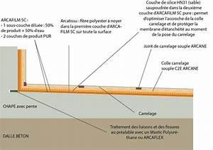 Kit D Étanchéité Sous Carrelage : etancheite sous carrelage toiture terrasse pente non nulle ~ Melissatoandfro.com Idées de Décoration