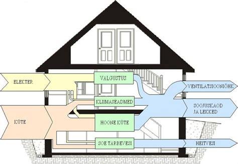 home design diagram house sankey diagrams