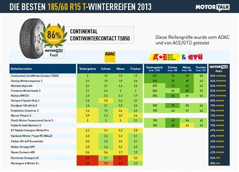 winterreifen test 185 60 r15 winterreifen test 2013 ratgeber