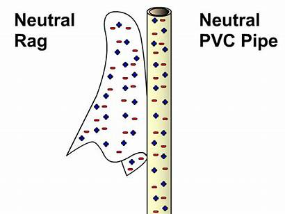 Electrostatics Friction Charging Conduction Induction Physics Insulator