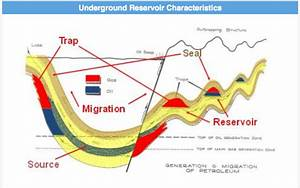 What Is Upstream Oil And Gas