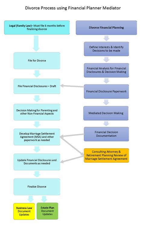 Divorce Financial Mediation  East Bay Divorce Financial Planning